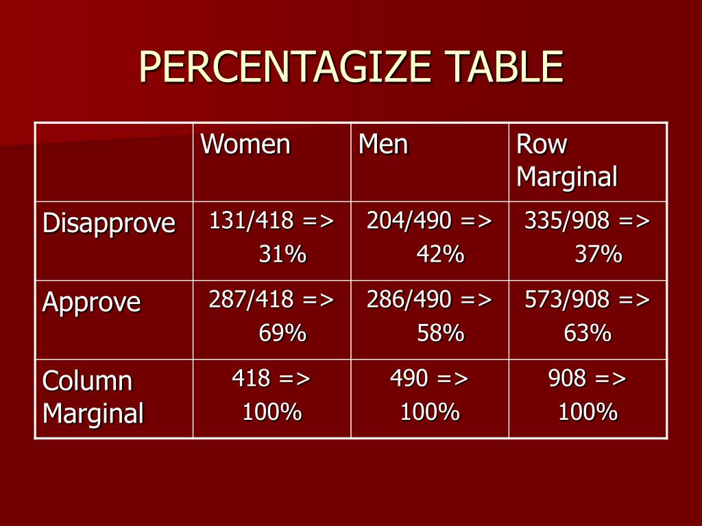 PERCENTAGIZE TABLE