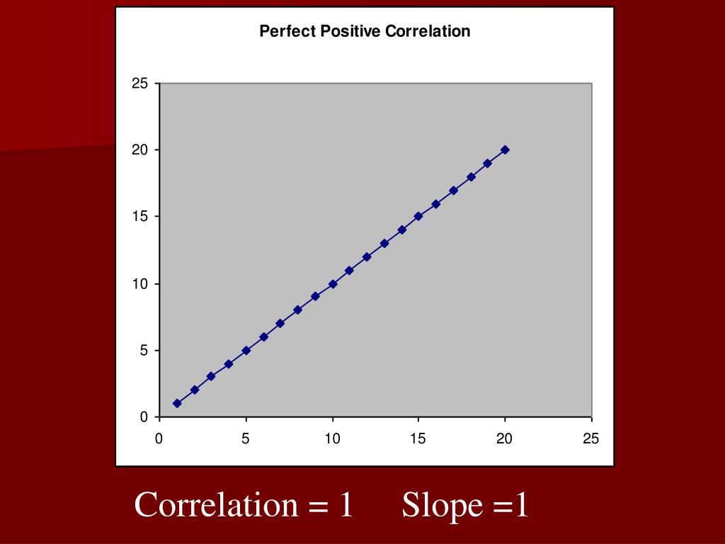 Correlation = 1     Slope =1