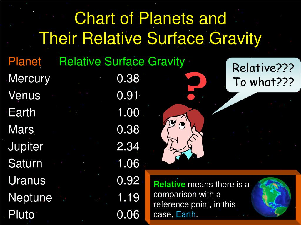 Chart of Planets and