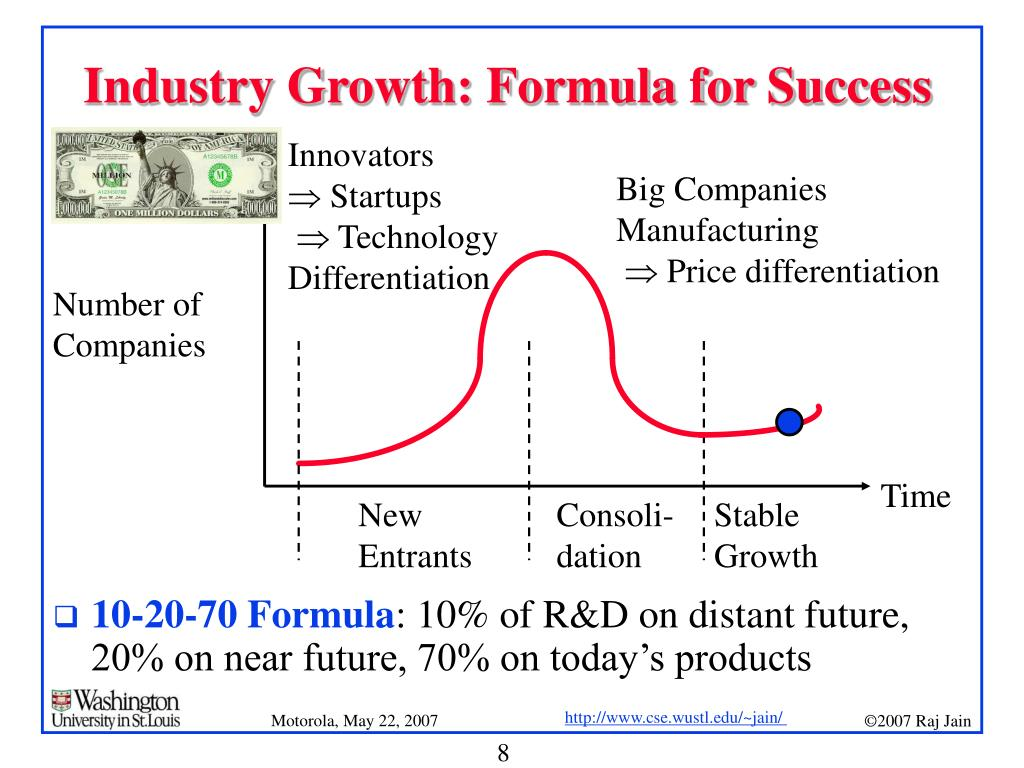 Industry Growth: Formula for Success