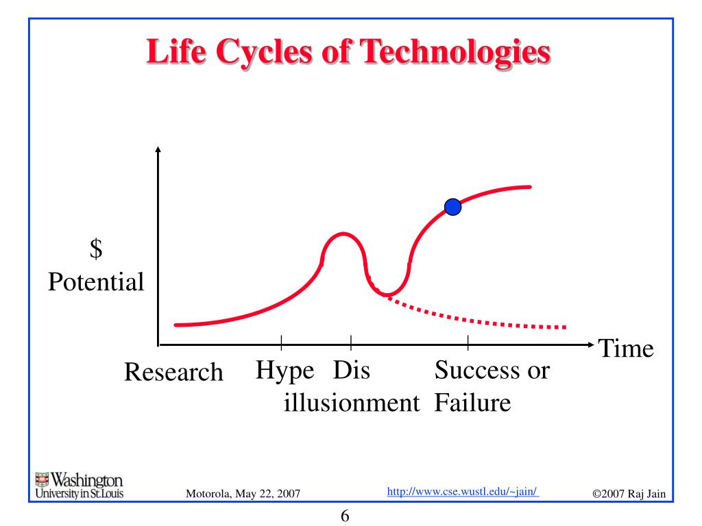Life Cycles of Technologies