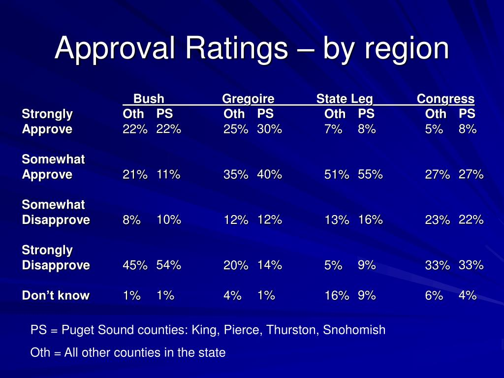 Approval Ratings – by region