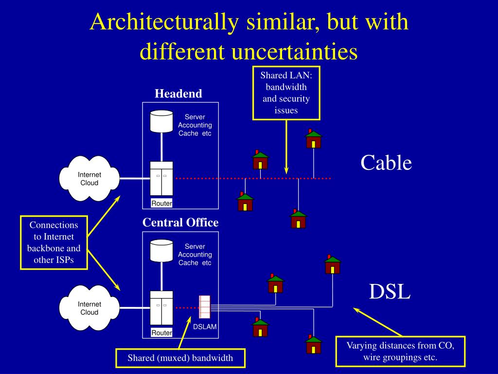 Shared LAN: bandwidth and security issues