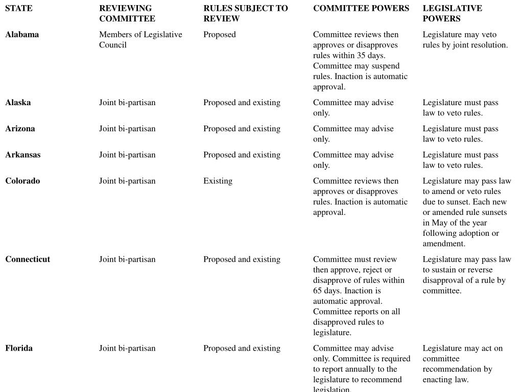 State Legslative Review of Administrative Regulations