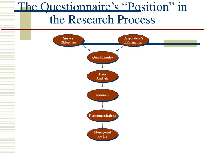"""The Questionnaire's """"Position"""" in the Research Process"""