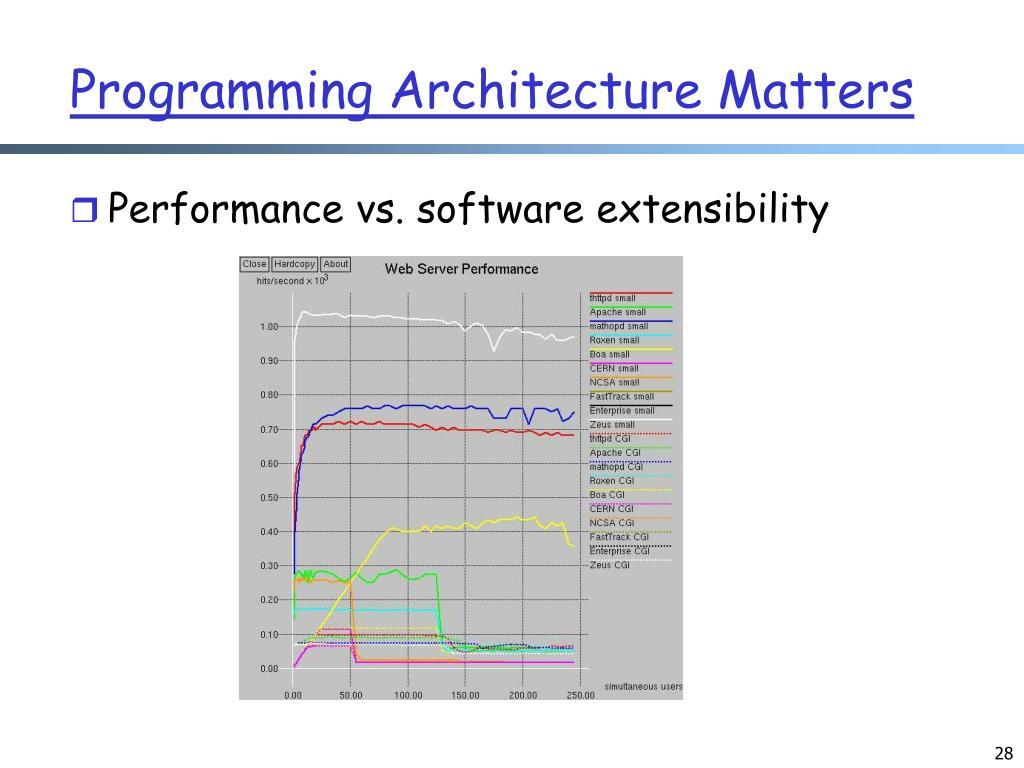Programming Architecture Matters