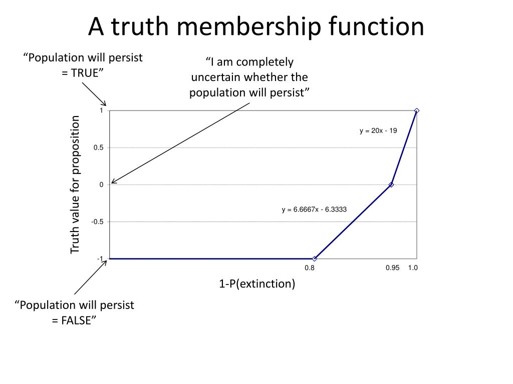 A truth membership function