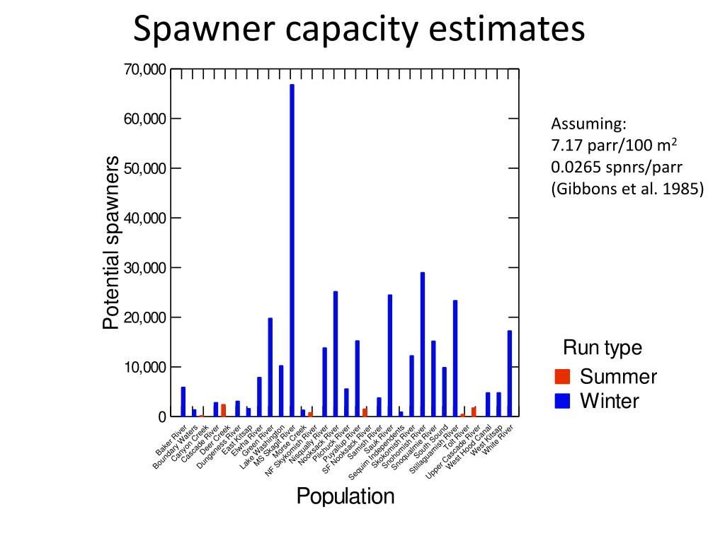 Spawner capacity estimates
