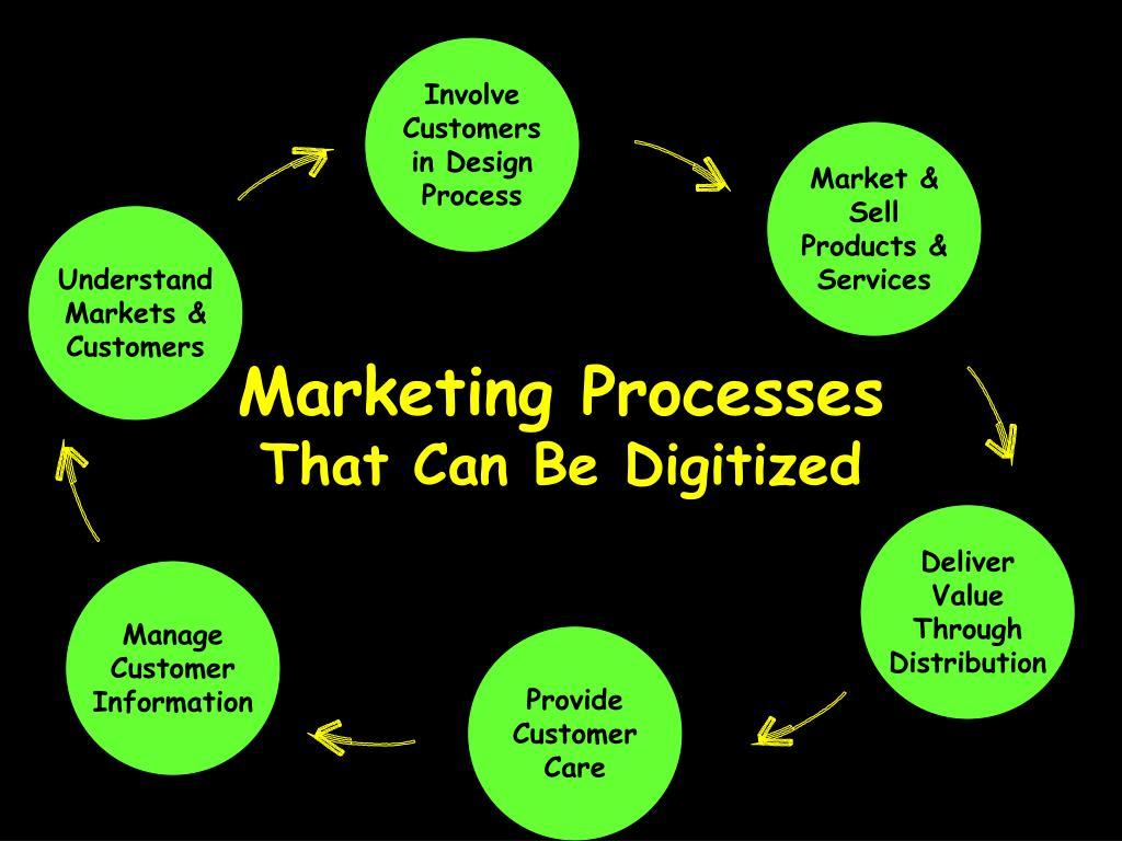 Involve Customers in Design Process