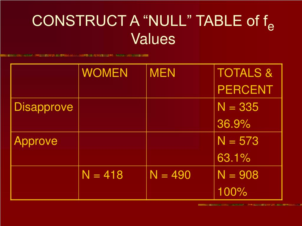 """CONSTRUCT A """"NULL"""" TABLE of f"""