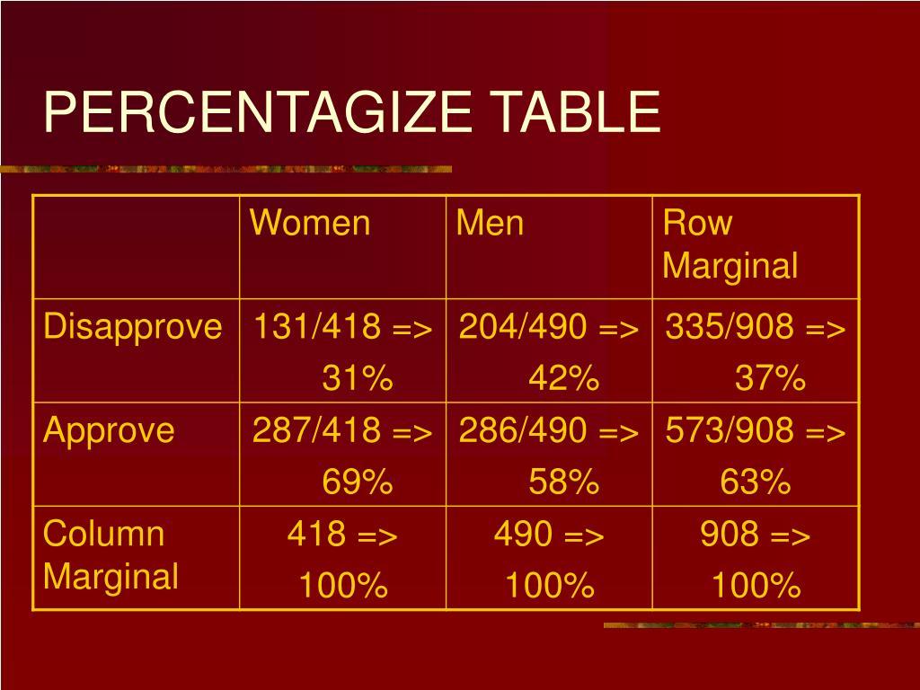 PERCENTAGIZE TABLE