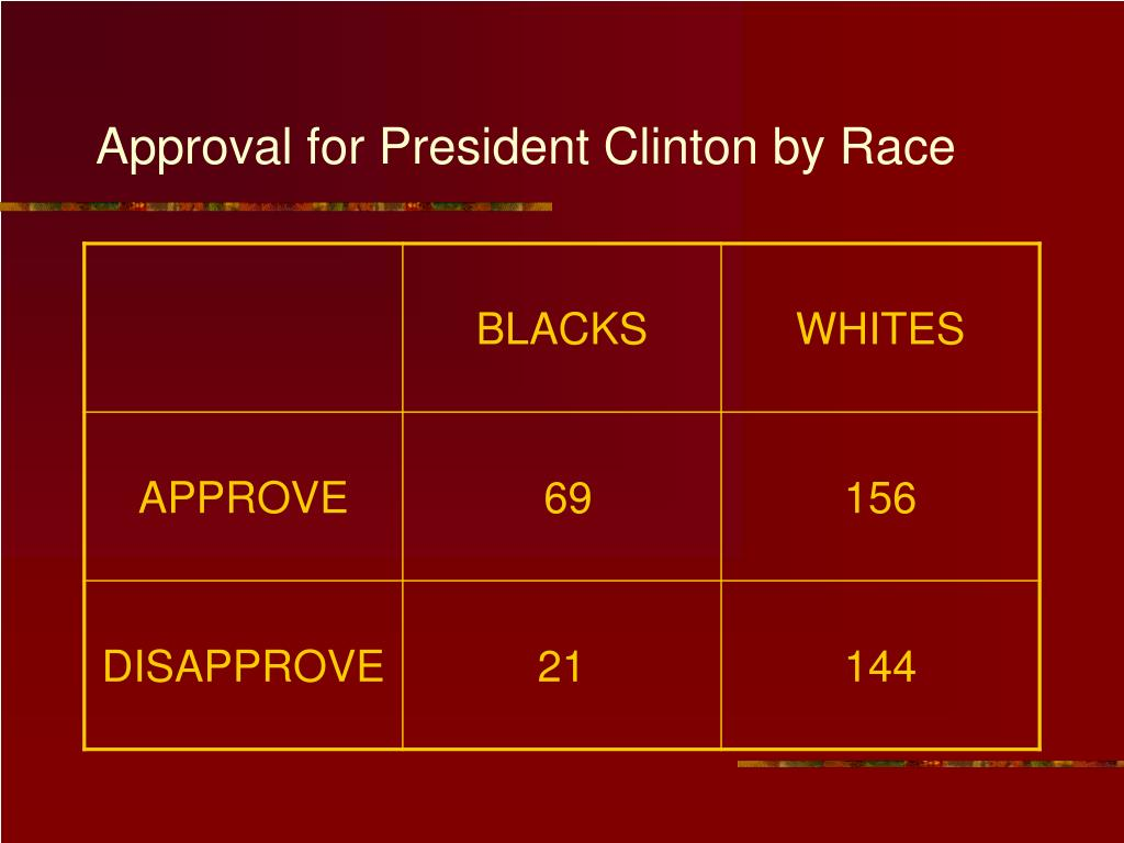 Approval for President Clinton by Race