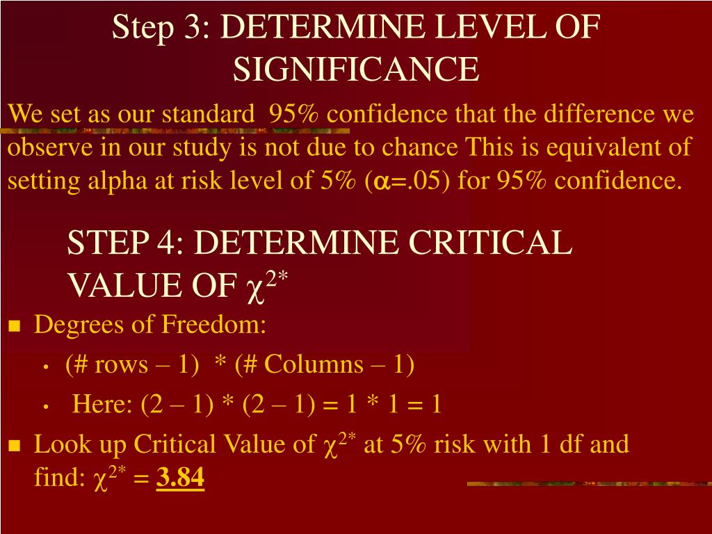 Step 3: DETERMINE LEVEL OF SIGNIFICANCE