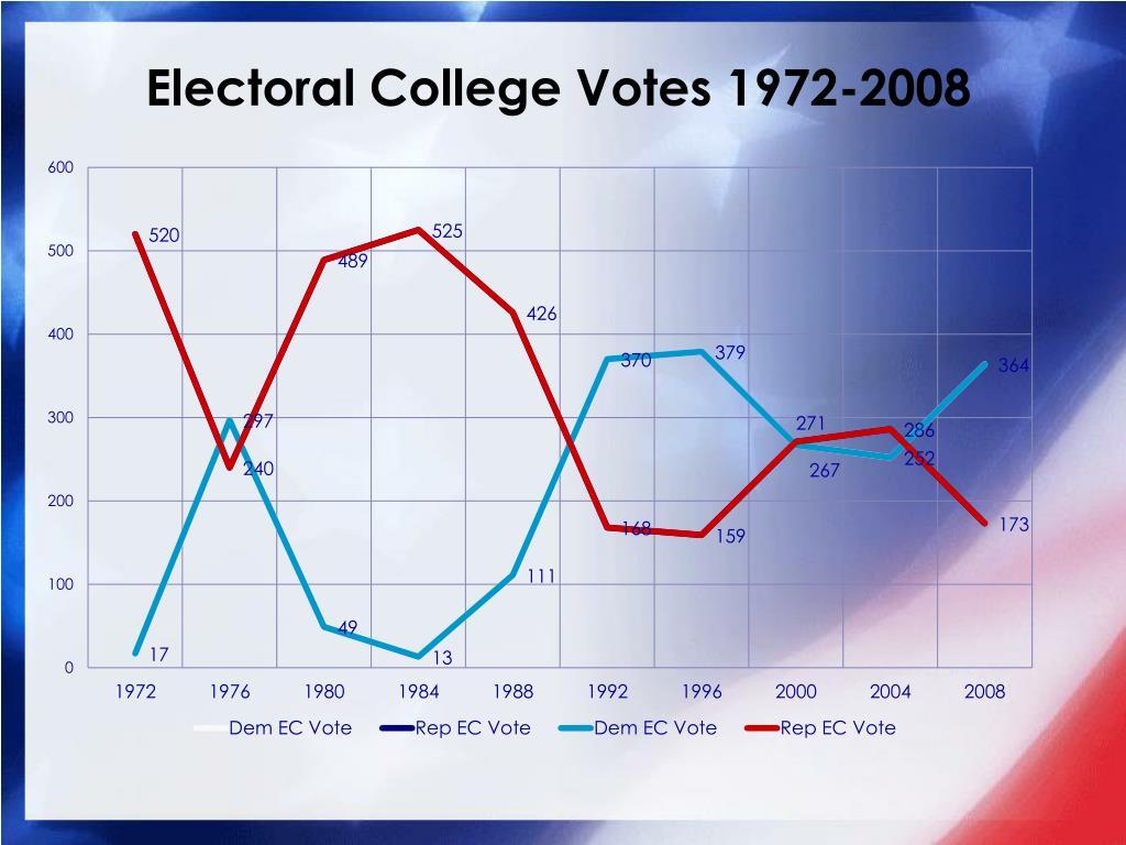 Electoral College Votes 1972-2008