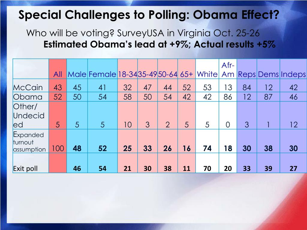 Special Challenges to Polling: Obama Effect?