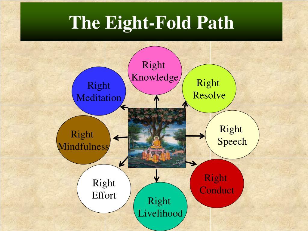 The Eight-Fold Path