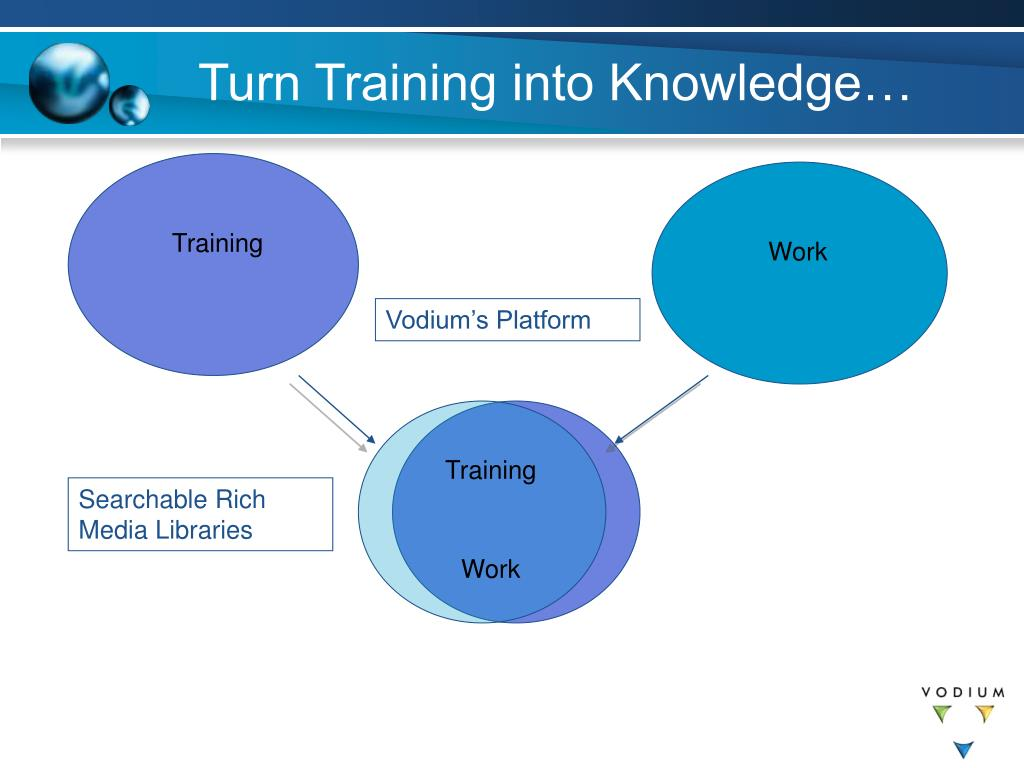Turn Training into Knowledge…