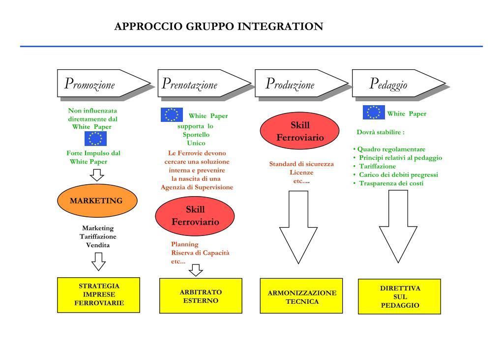 APPROCCIO GRUPPO INTEGRATION