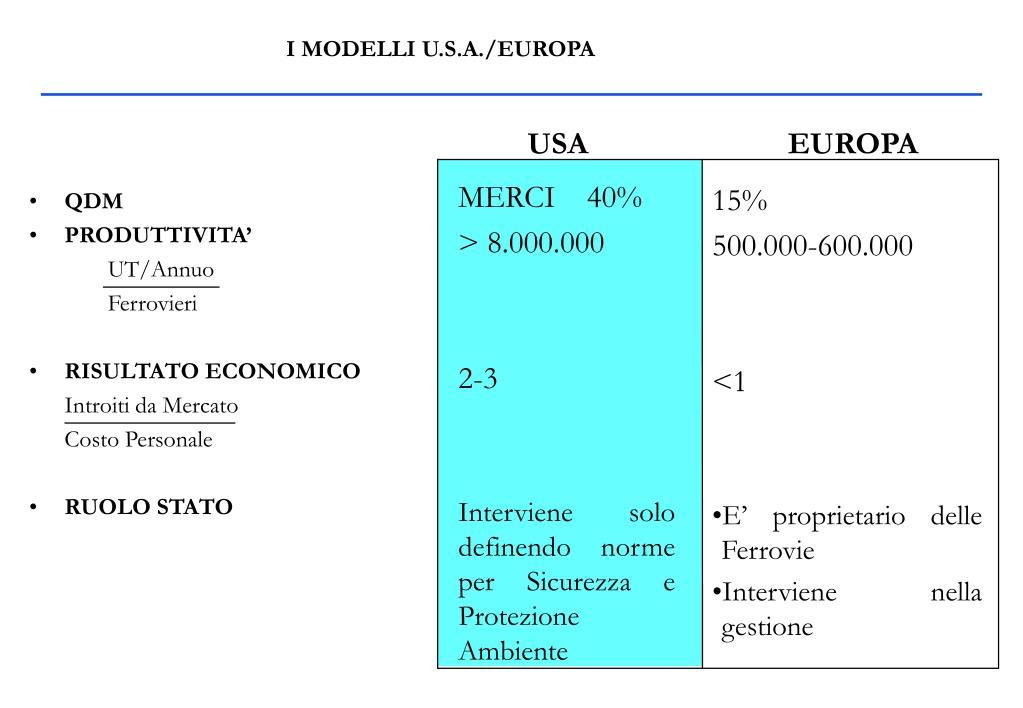 I MODELLI U.S.A./EUROPA