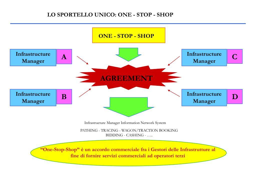 LO SPORTELLO UNICO: ONE - STOP - SHOP