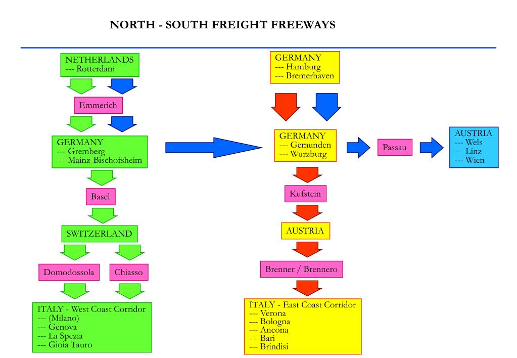 NORTH - SOUTH FREIGHT FREEWAYS