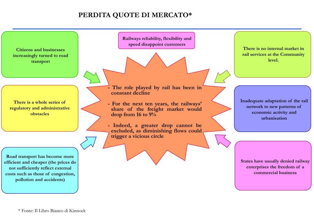 PERDITA QUOTE DI MERCATO*