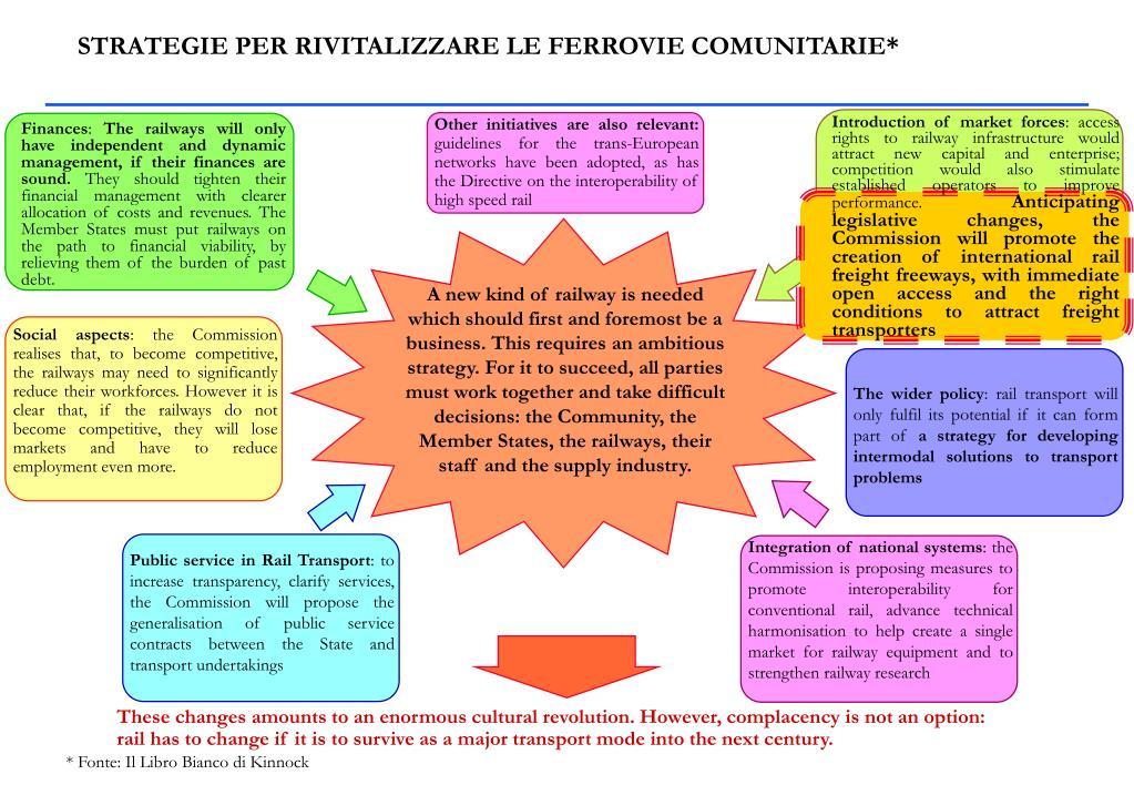 STRATEGIE PER RIVITALIZZARE LE FERROVIE COMUNITARIE*