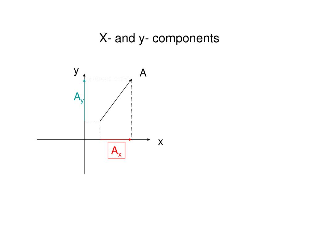 X- and y- components