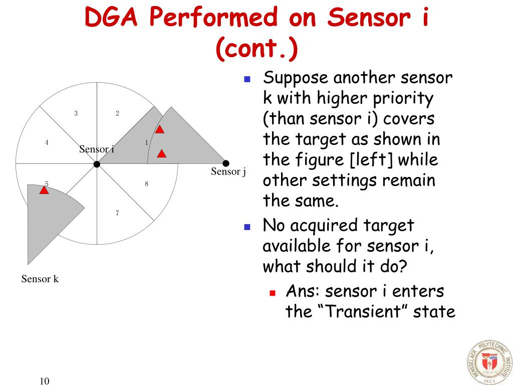 Suppose another sensor k with higher priority (than sensor i) covers the target as shown in the figure [left] while other settings remain the same.