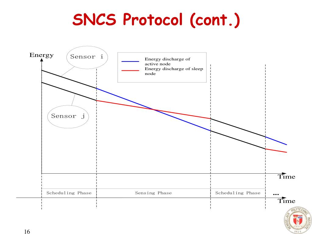 SNCS Protocol (cont.)