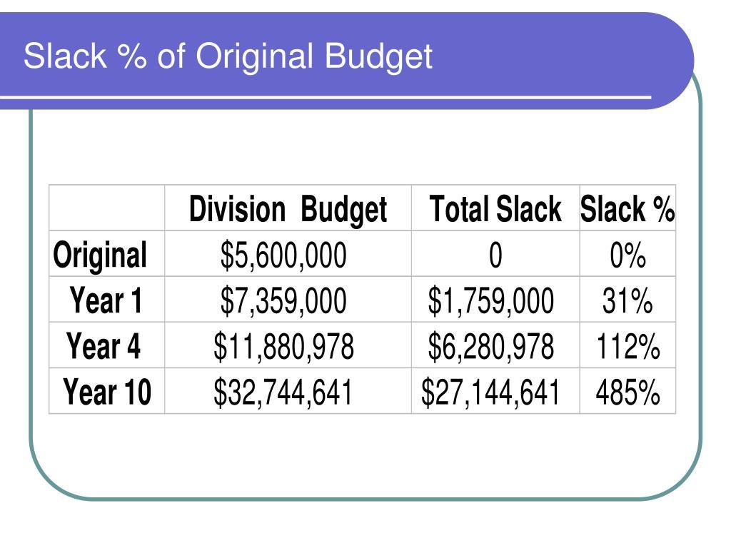 Slack % of Original Budget