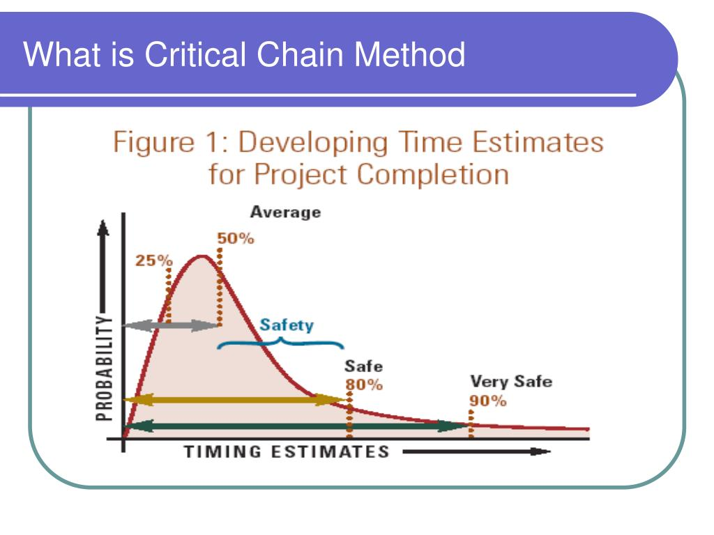 What is Critical Chain Method