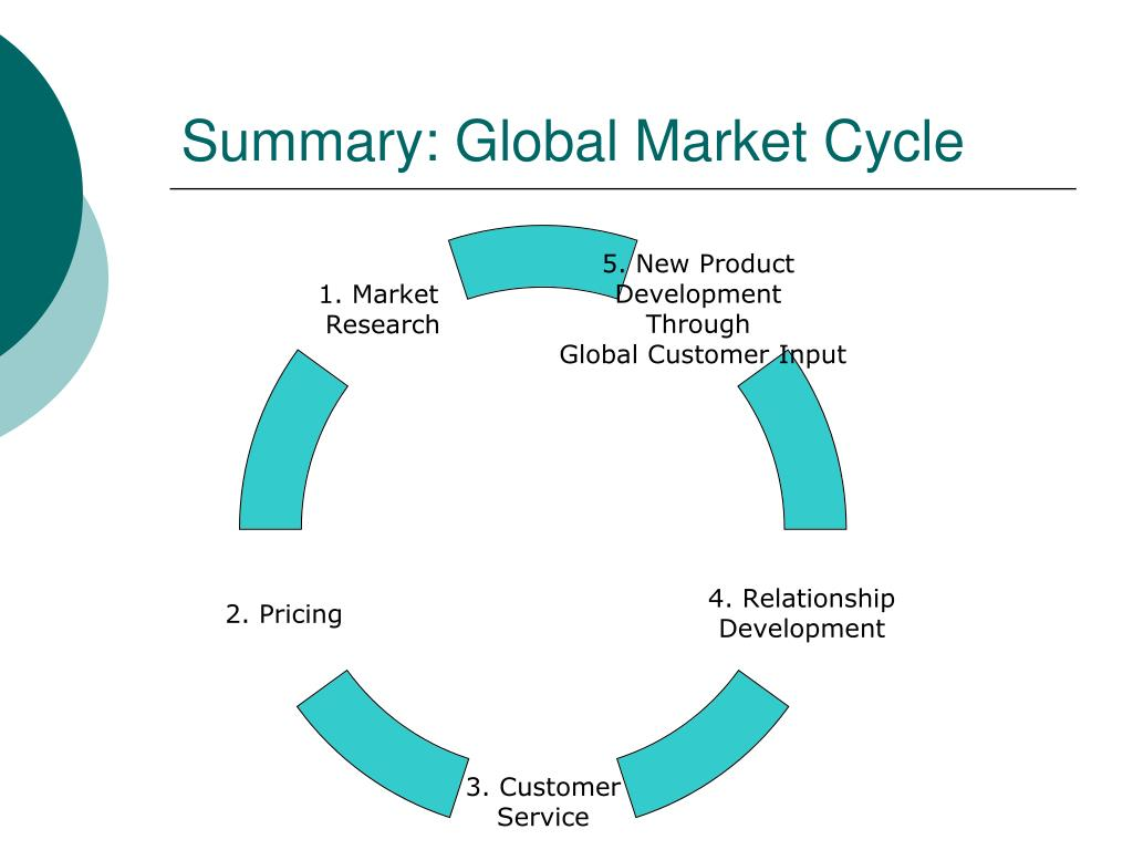 Summary: Global Market Cycle