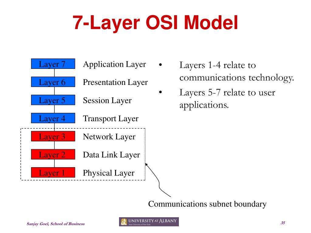 7-Layer OSI Model