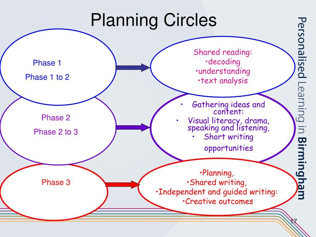 Planning Circles
