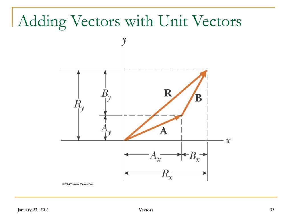 Adding Vectors with Unit Vectors