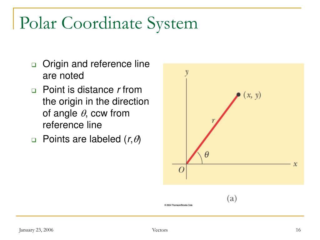 Polar Coordinate System