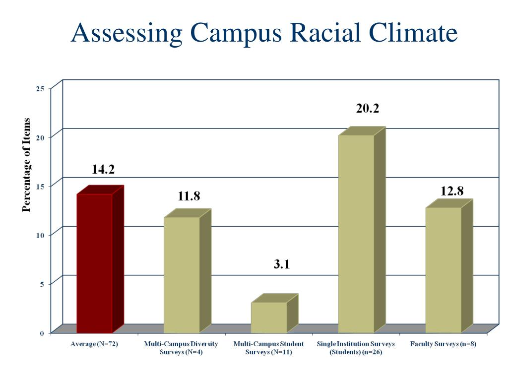 Assessing Campus Racial Climate