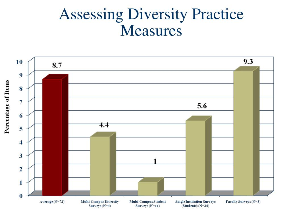 Assessing Diversity Practice Measures