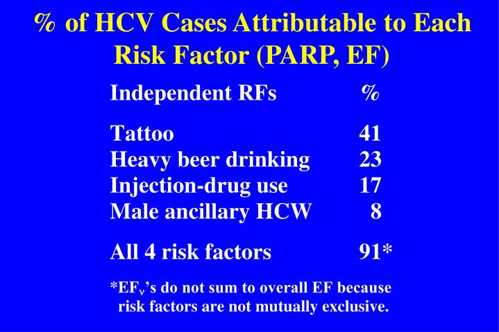% of HCV Cases Attributable to Each Risk Factor (PARP, EF)