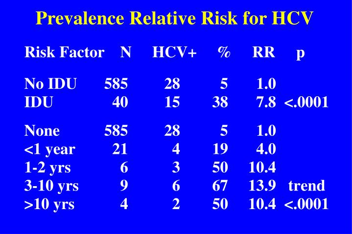 Prevalence Relative Risk for HCV