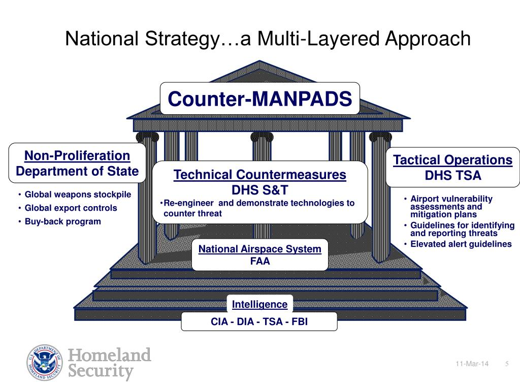 National Strategy…a Multi-Layered Approach