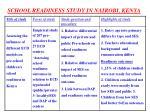 school readiness study in nairobi kenya