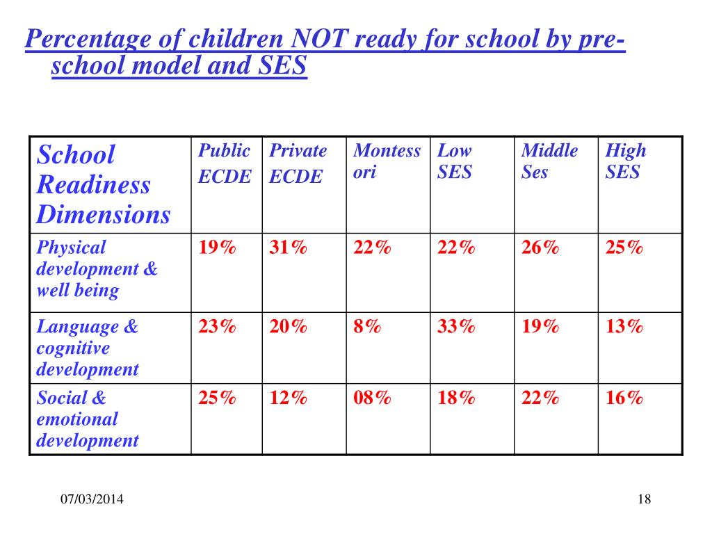 Percentage of children NOT ready for school by pre-school model and SES