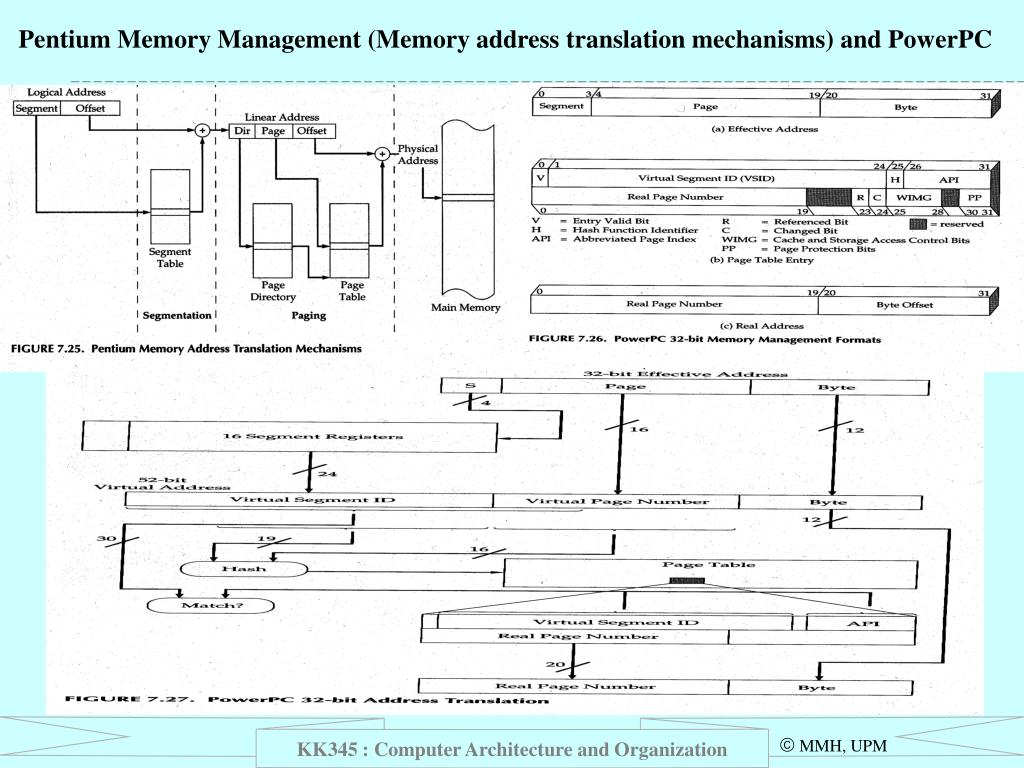 Pentium Memory Management (Memory address translation mechanisms) and PowerPC