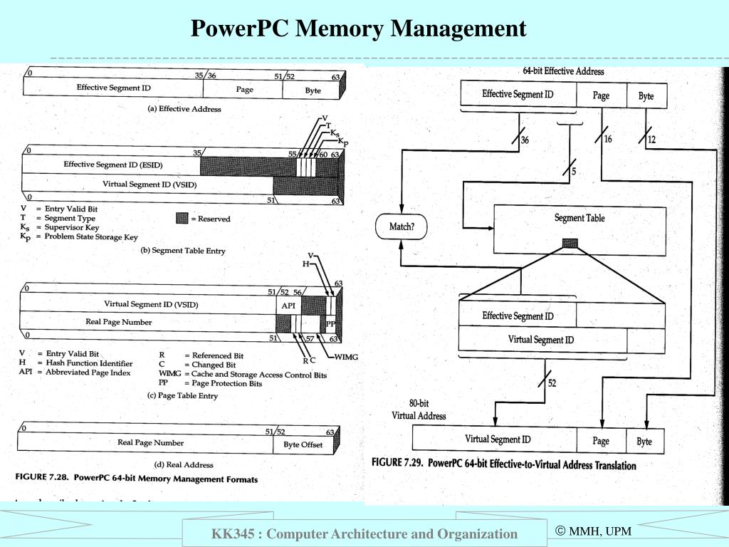 PowerPC Memory Management