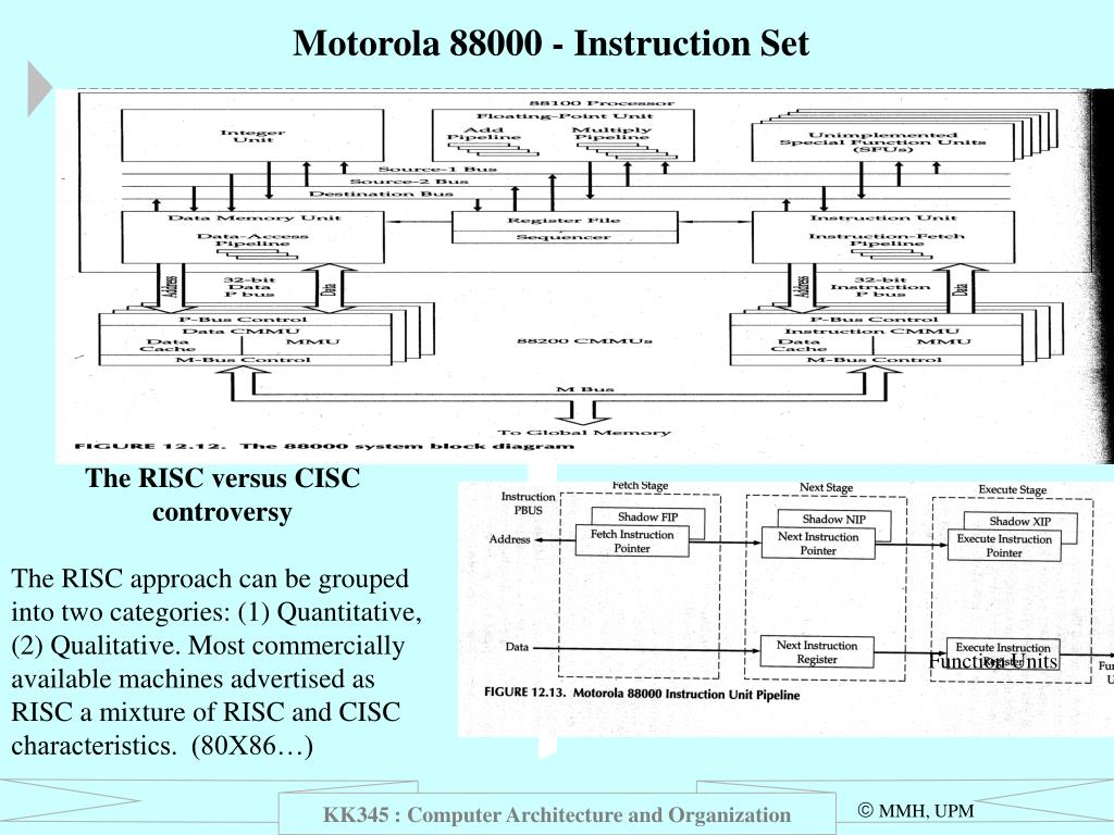 Motorola 88000 - Instruction Set