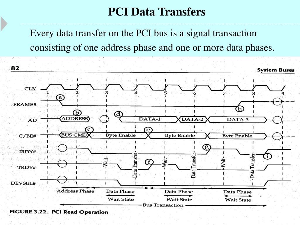 PCI Data Transfers