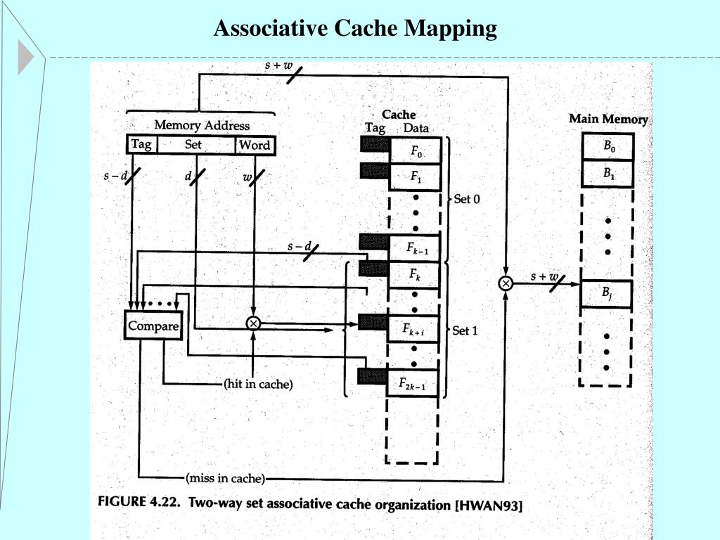 Associative Cache Mapping