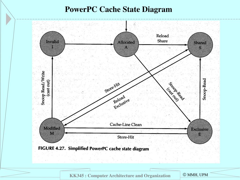 PowerPC Cache State Diagram